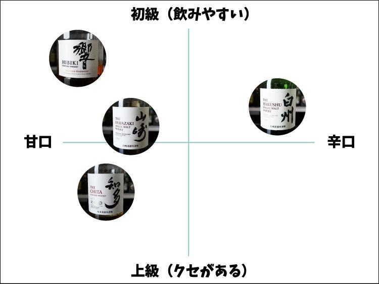 サントリーウイスキーの分布図